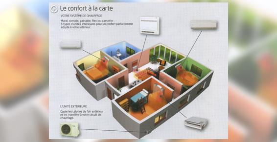 Climatisation - Le confort à la carte Champigny sur Marne 94