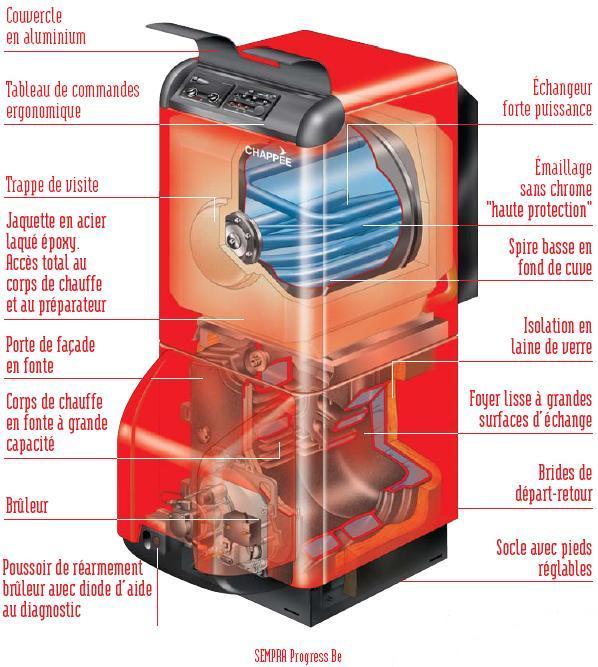 Chaudière avec Fuel ECS intégré chez GIANI chauffagiste à Falaise