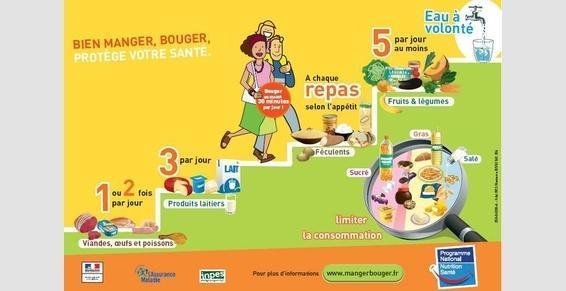 Diététicien - Châtellerault - Repères de consommation du PNNS