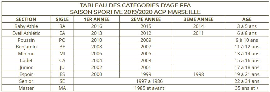tableau_categories_FFA