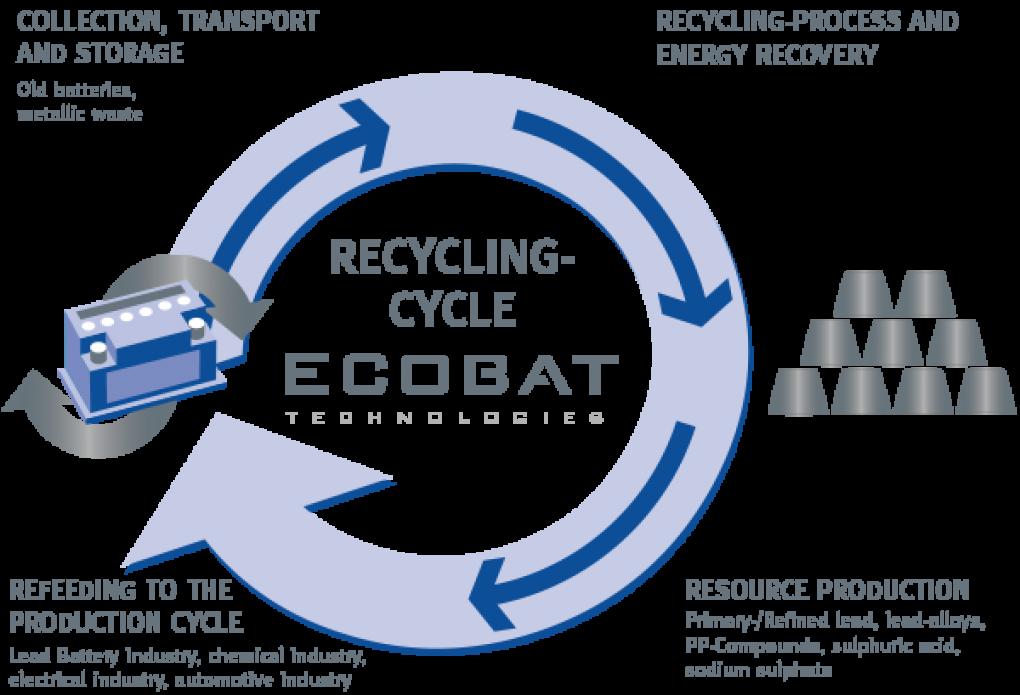 ECOBAT chez BleuzePiècesAuto nous recyclons vos batteries